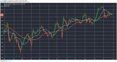 Westpac Share Price Chart Westpac Share Price Down On Ruling Here Are Two Stocks