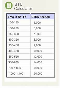 Btu Per Square Foot Heating Chart What Size Air Conditioner Do I Need Refrigeration And