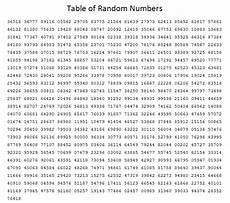 Random Number Generator Chart Table Of Random Numbers Mathbitsnotebook A2 Ccss Math