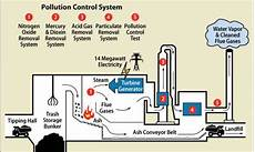 Waste To Energy Process Flow Chart Flow Chart Of Waste To Energy Generation Process