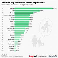 What Is Career Aspiration Chart Britain S Top Childhood Career Aspirations Statista