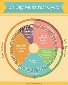 24 Day Menstrual Cycle Chart What To Do When Your Period Feels Like An Exclamation