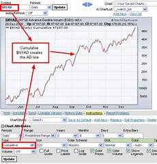 Nyse Ad Line Chart Creating A Cumulative Indicator Ad Line Step By Step