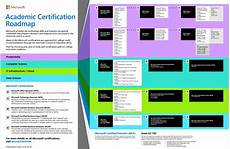 Microsoft Cerificate Picking The Microsoft Certification Path And Exam Which Is