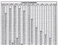 Army Fitness Standards Chart Army Physical Fitness Test Score Calculator Fitness Walls
