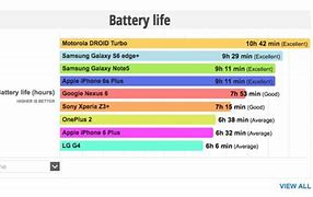 Image result for Battery Life iPhone 6 vs 6s