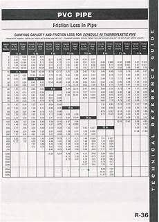 Pvc Pipe Schedule Chart Heat Pump Diagrams Amp Sizing Charts Poolheatpumps Com