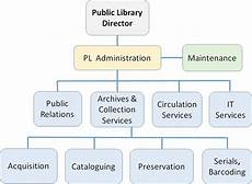 Public Library Organizational Chart Organizational Structure In Public Library Management