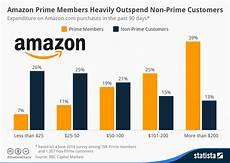 Chart Amazon Chart Amazon Prime Members Heavily Outspend Non Prime