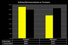 Basketball Turnover Chart Iowa Basketball Shot Charts Black Heart Gold Pants