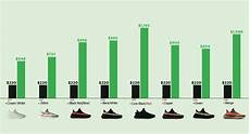 Yeezy V2 Rarity Chart Yeezy Resale Prices The Stockx Guide On Reselling
