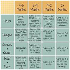 Weaning Food Chart Infant Food Introduction Schedule For Baby Led Weaning