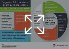 Organizational Leadership Degree Top Organizational Leadership Masters Campus Degrees