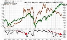 Cape Index Chart Stock Market Two Charts That Spell Disaster Ahead