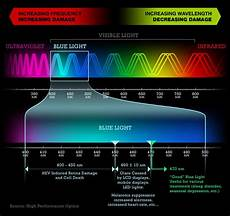What Is Blue Light And Why Is It Harmful Biomed Orion Vision Group