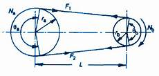 Two Pulley Connecting Belt Design And Calculations