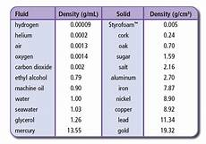 Liquid Density Chart Liquid Density Chart Google Search Science For Kids