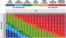 Power Probe Chart A Rough Guide To Spotting Bad E Cigarette Studies