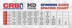 Guide Chart Crb Medium Duty Spinning Rod Guide Kits Mudhole Com