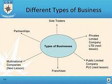 Types Of Businesses Different Types Of Business Part 1 T1