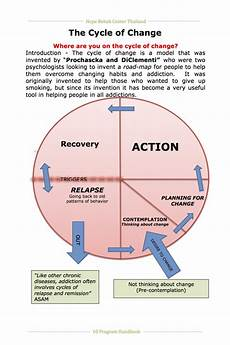 Addict S Cycle Of Change And How To Set Goals And Reach Them