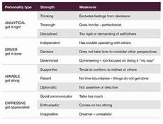 Examples Of Personal Strengths And Weaknesses Where Do I Focus My Strengths Or My Weaknesses