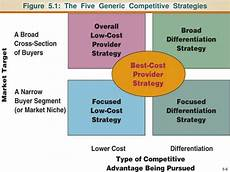 Five Generic Competitive Strategies Ppt Chapter 5 The Five Generic Competitive Strategies