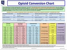 Opiate Equivalency Chart Opioid Conversion Charts Tips Guides And Templates Pdf