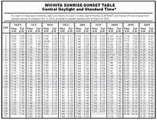 Sunrise Sunset Chart Nyc Sunrise Sunset Table General Information Hunting