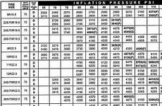 Correct Tyre Pressure Chart Nz Proper Tire Inflation Pressure Yotatech Forums