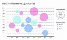 Using Bubble Charts In Excel How To Make A Bubble Chart In Excel Lucidchart Blog