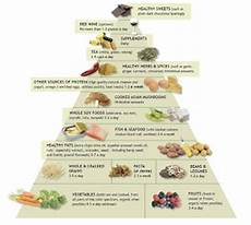 lighthearted locavore dietary guidelines food plates