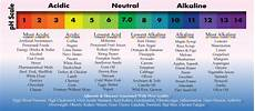 Alkaline Ph Level Chart Alkaline Chart Health And Fitness Pinterest
