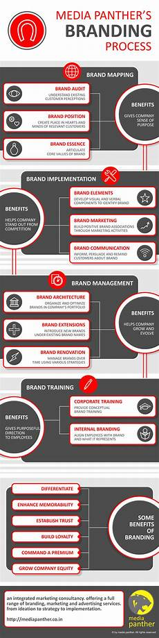 Branding Strategy Template Components Of Brand Positioning Strategy Template With