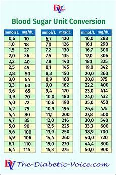Blood Glucose Level Chart Mmol L Blood Sugar Unit Conversion