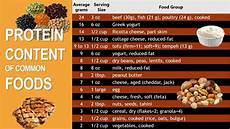 Protein Grams In Food Chart How Much Protein Do You Need Kealey