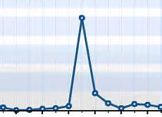 Spike Chart Blog Struggles Recovering From A Traffic Spike 171 Lorelle