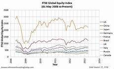 Equity Index Charts Retirement Investing Today The Best Performing Stock