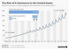 C Chart Vs U Chart Chart The Rise Of E Commerce In The United States Statista