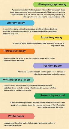 Essay Organization Types 011 Essay Structure Example Types Of Essays In Thatsnotus
