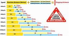 Safe Stopping Distance Chart Modest Dragonfly U Modest Dragonfly Reddit