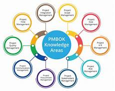 Project Management Knowledge Areas All You Wanted To Know About Project Management Basics