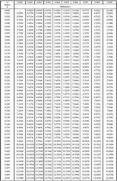 Millimeter To Decimal Chart Decimals Of An Inch To Millimete