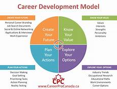 Stages Of Career Development We Need To Value Career Development Career Professionals