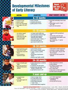 Child Intellectual Development Chart Developmental Milestones Of Early Literacy From Reach Out