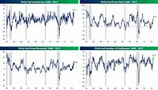 Philly Fed Index Chart Philly Fed Retreats But Still Ahead Of Estimates Bespoke