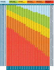 Bmi Chart For Nhs Bmi Charts For Adults Fertodonneselect