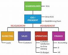 Small Business Organizational Structure Image Result For How To Make An Organizational Chart For A