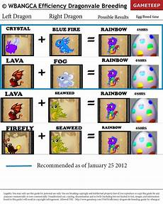 Dragonvale Chart Google Search Dragonvale