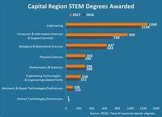 What Are Stem Degrees Capital Region Stem Degree Awards Up 10 In 2017 Center